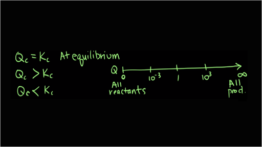 Chemical equilibrium   Chemistry   Science   Khan Academy