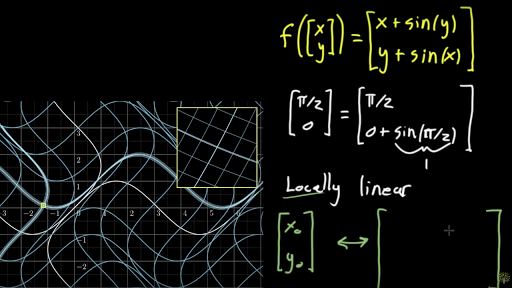 Derivatives of multivariable functions | Khan Academy