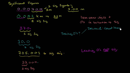 Significant Figures Practice Khan Academy