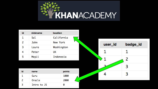 Intro to SQL: Querying and managing data | Khan Academy