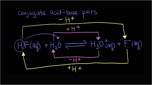 Conjugate acid-base pairs