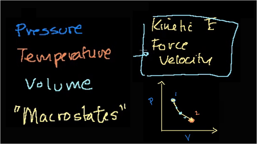 Thermodynamics | Physics | Science | Khan Academy