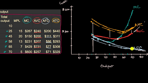Graphical impact of cost changes on marginal and average costs