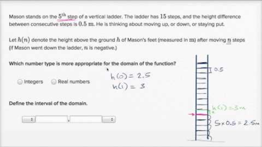 Functions Algebra I Math Khan Academy
