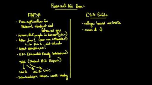 Css Profile Walkthrough Article Khan Academy