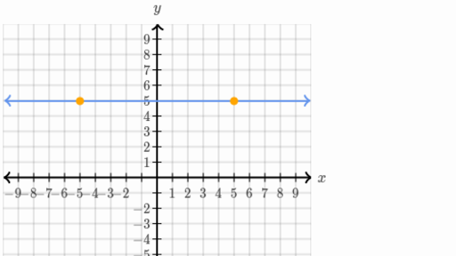 Graph From Linear Standard Form Algebra Practice Khan Academy