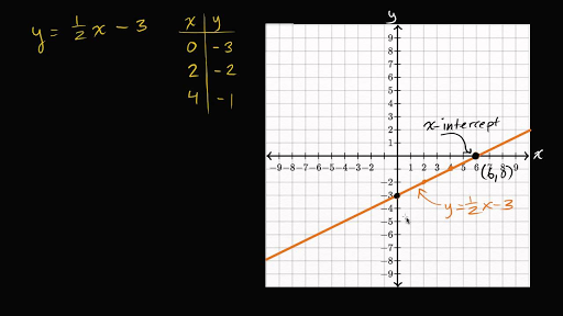 Drawing Lines Using Y Mx C : Intercepts from an equation video khan academy