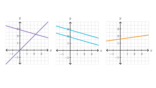 Number of solutions to system of equations review (article