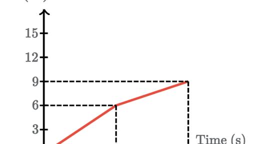 One Dimensional Motion High School Physics Science Khan Academy
