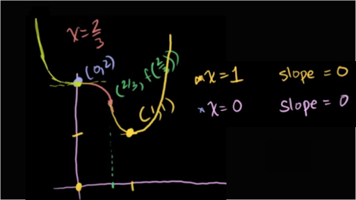 Curve sketching with calculus: polynomial