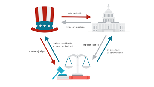 Principles of American government (article) | Khan Academy