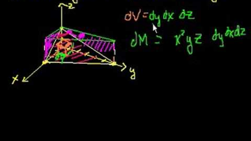 Triple Integrals 3 Video Khan Academy Currently this cheat sheet is fourpages long. triple integrals 3