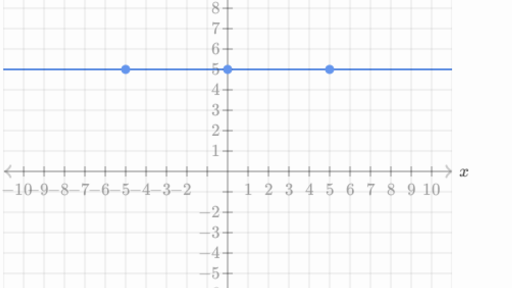 Graph Quadratics Standard Form Algebra Practice Khan Academy