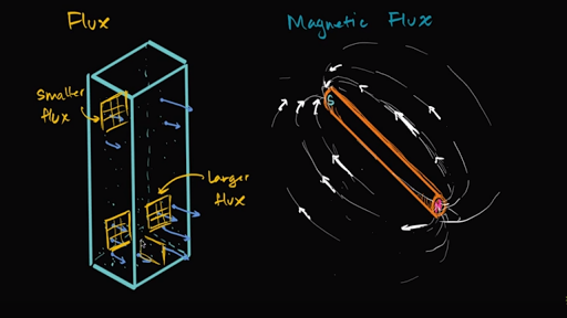 Flux and magnetic flux