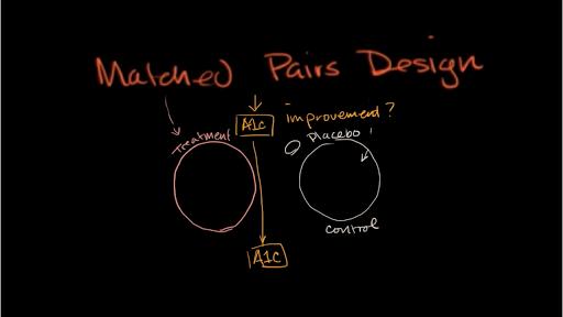 Study design | Statistics and probability | Math | Khan Academy