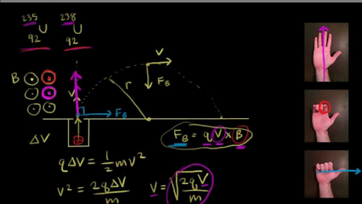 Moving charges and magnetism | Class 12 Physics (India) | Khan Academy