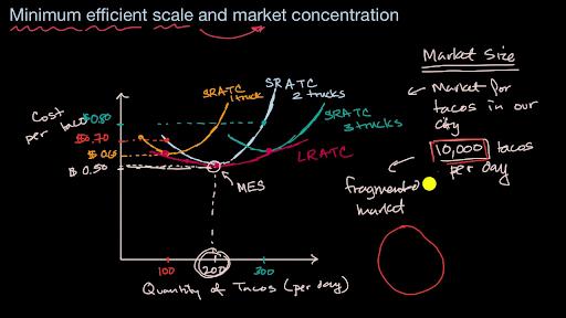 Production decisions and economic profit | Microeconomics