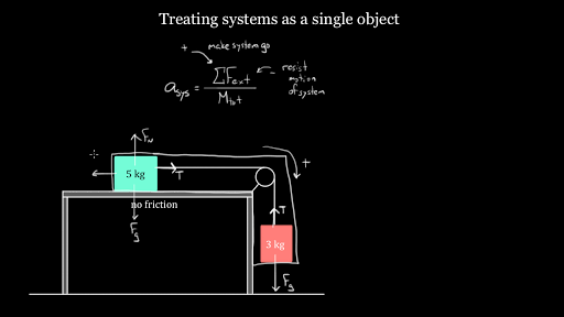 Treating systems (the easy way)