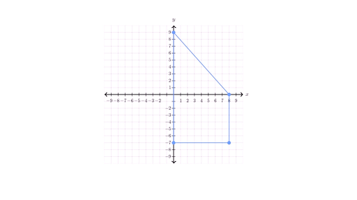 Drawing A Quadrilateral On The Coordinate Plane Example Video