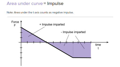 AP Physics 1 review of Momentum and Impulse