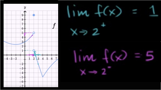 One-sided limits from graphs
