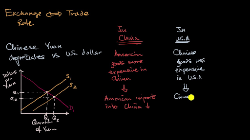 Currency Exchange And Trade