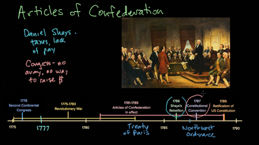 The Articles Of Confederation Video Khan Academy
