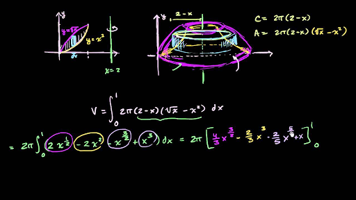 Volume using calculus integral calculus math khan academy ccuart Gallery