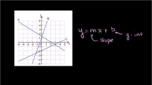 Drawing Lines Using Y Mx C : Slope intercept equation from graph video khan academy