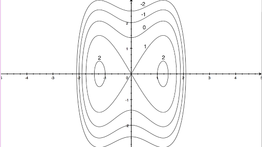 Drawing Lines In R : Contour maps article khan academy