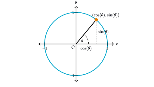 trigonometry khan academy trig unit circle review