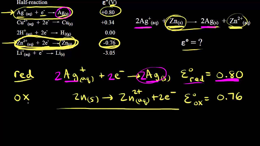 Redox reactions and electrochemistry | Chemistry | Science | Khan