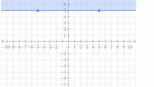 Graphs Of Inequalities Practice Khan Academy