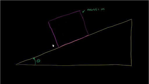 Inclined Plane Force Components Video Khan Academy