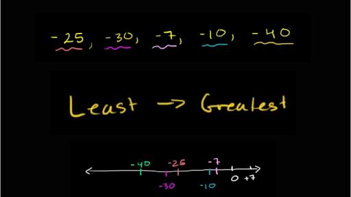 Ordering negative numbers (practice) | Khan Academy