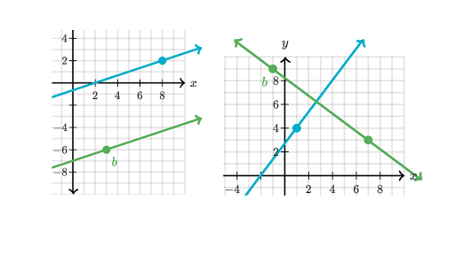 High School Geometry | Khan Academy