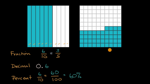 Fraction Decimal And Percent From Visual Model Video Khan Academy