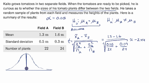 Two-sample t test for difference of means