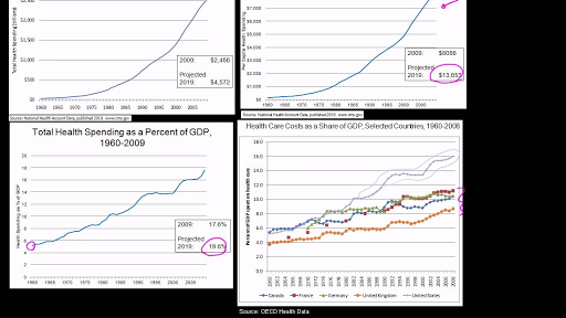 Health care costs in US vs Europe (video) | Khan Academy