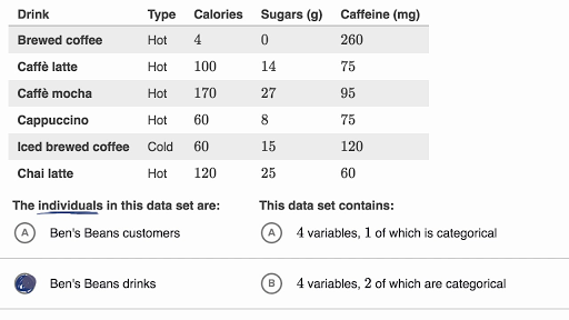 Identifying individuals, variables and categorical variables in a data set