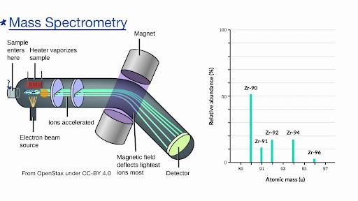 Mass spectrometry (video) | Khan Academy