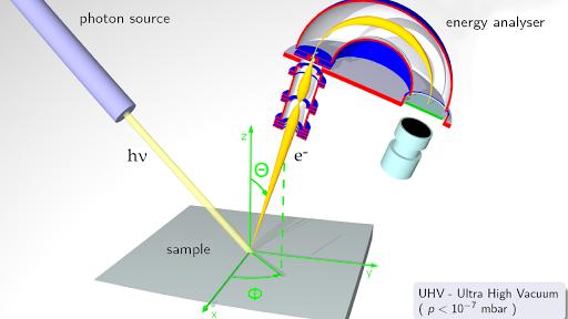 Photoelectron Spectroscopy Article Khan Academy