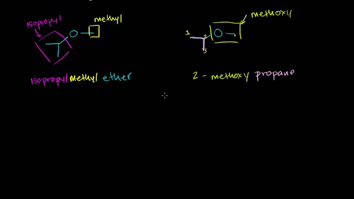 cb194b4c Ether naming and introduction (video) | Khan Academy