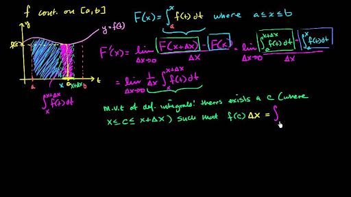 Intuition for second part of fundamental theorem of calculus (video ...
