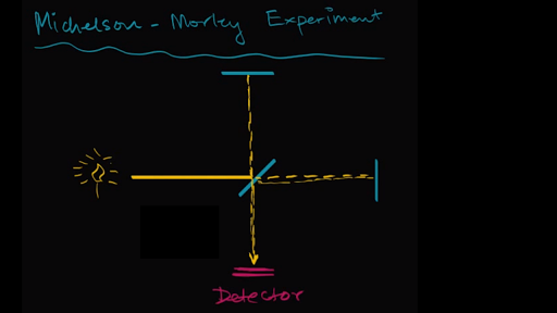 Michelsonmorley Experiment Introduction Video Khan Academy