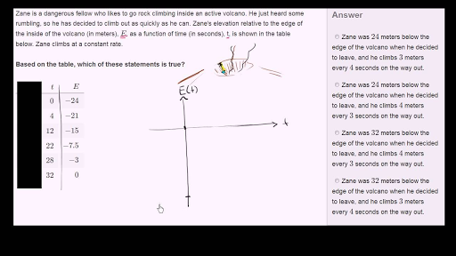 Linear Equations Functions Graphs Khan Academy