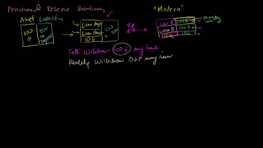 Repurchase Agreements Repo Transactions Video Khan Academy