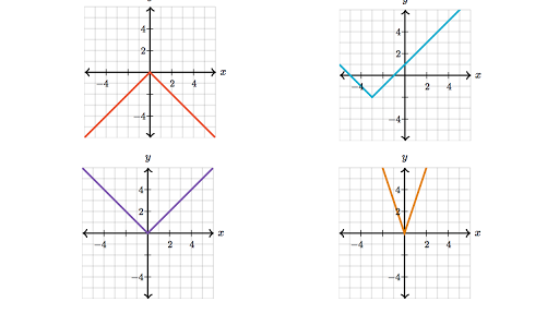 absolute value graph and function review article khan academy - Graphing Absolute Value Functions Worksheet