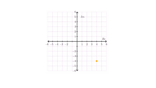 Plotting numbers on the complex plane video – Graphing Complex Numbers Worksheet