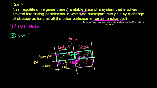 More on Nash equilibrium (video) | Khan Academy